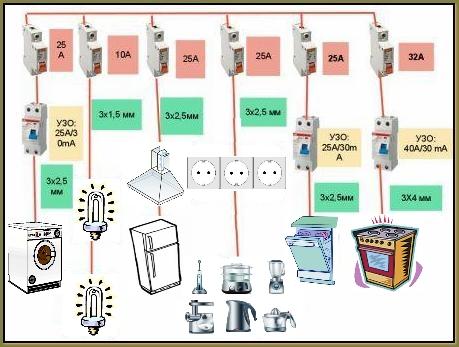 проводка для кухни
