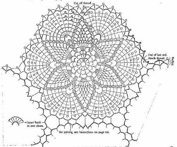 Схема вязания круглой салфетки
